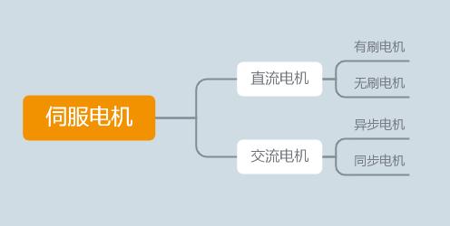 漫谈:伺服电机行业营销与品牌推广-木子李笔记